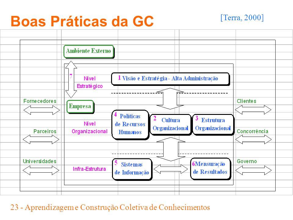 Boas Práticas da GC [Terra, 2000]